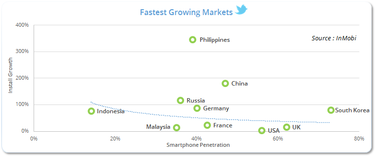Fastest Growing Markets