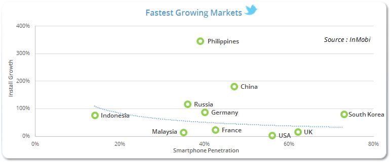 Fastest Growing Markets