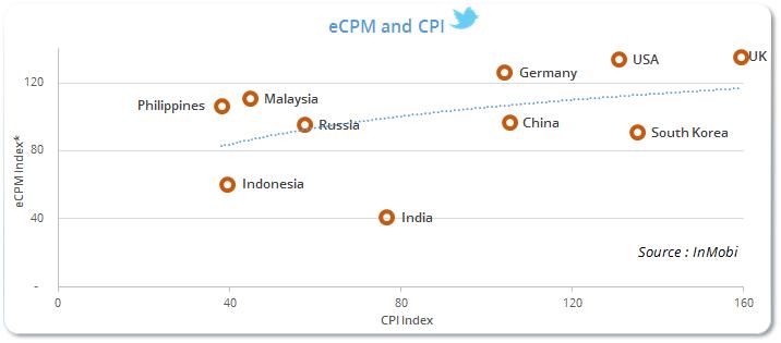 eCPM and CPI