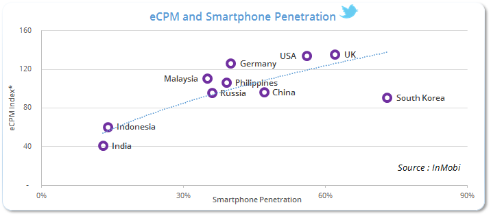 eCPM and Smartphone Penetration