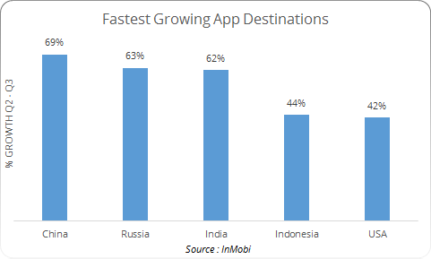 InMobi Insights : Asia drives global app download growth in