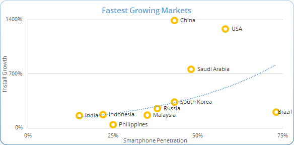 InMobi Insights : Indonesia Tops the App Download Charts