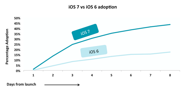 Ios7-graph-2.png