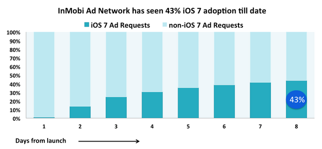 Ios7-graph1 .png
