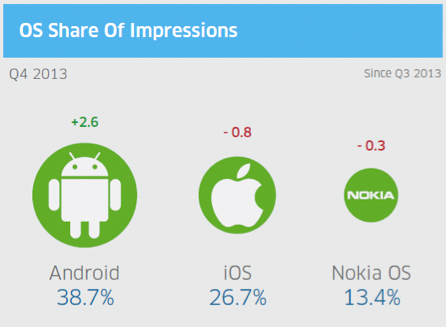 Q4 2013: InMobi Network Research Insights Reports