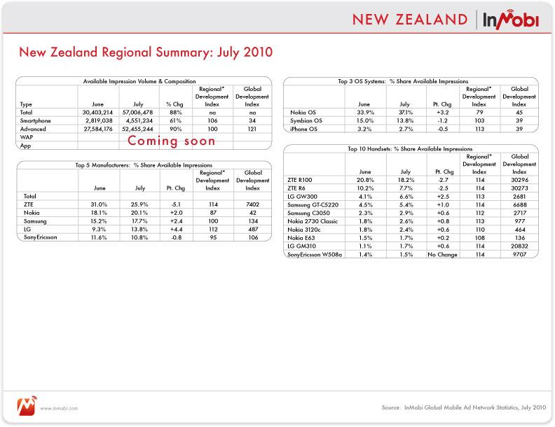 newzealand_rp_table