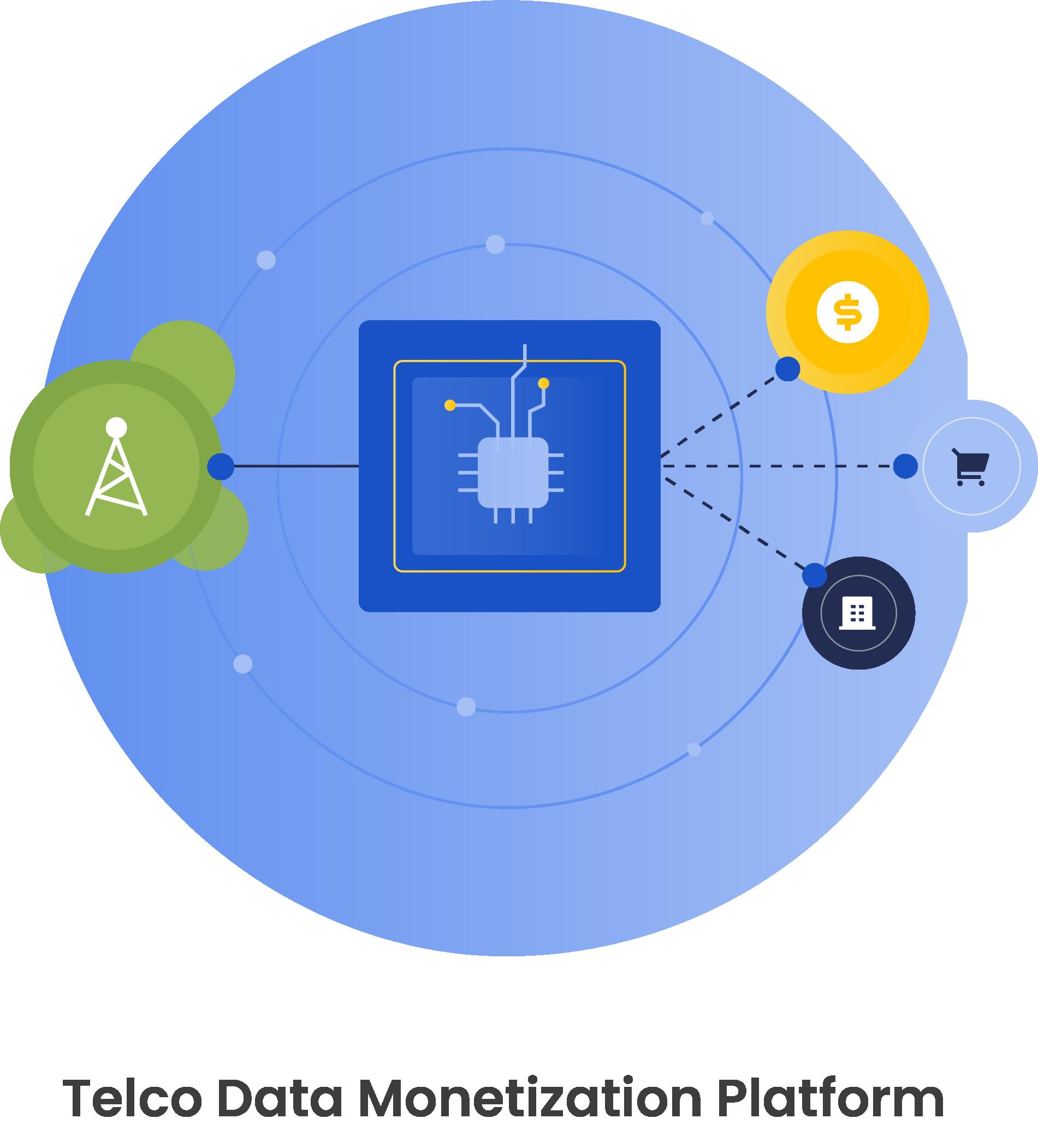 Telco Data Monetization Platform